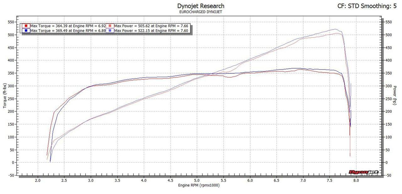 Customer dyno 91AKI vs 100AKI unleaded on VT2-595 SC