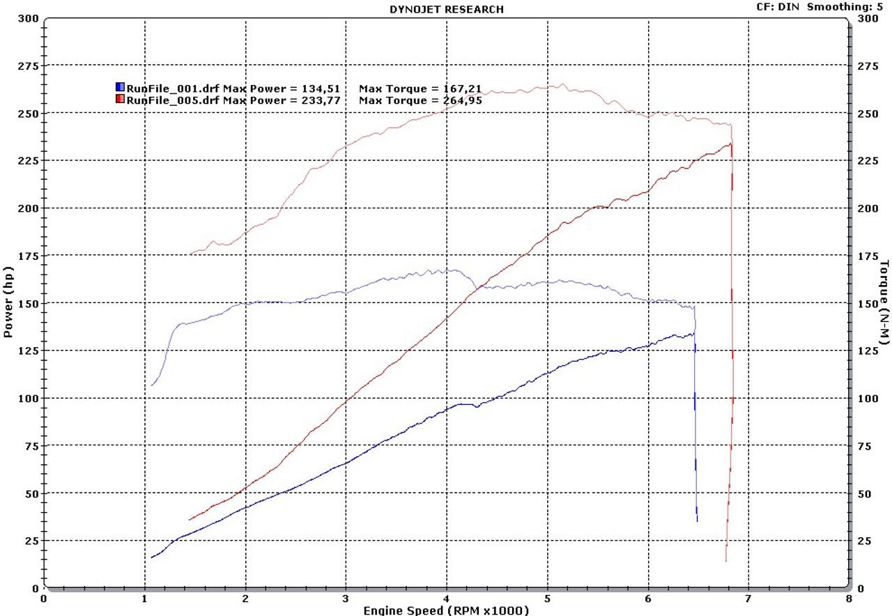 M54B22 Twin Screw Stage 2 (TS2)