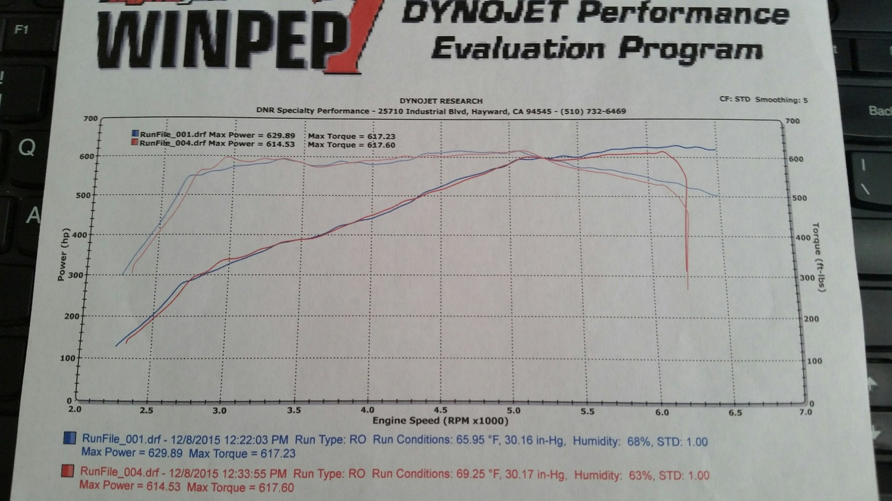 Customer Stage 1 standard dyno on 2014 M5