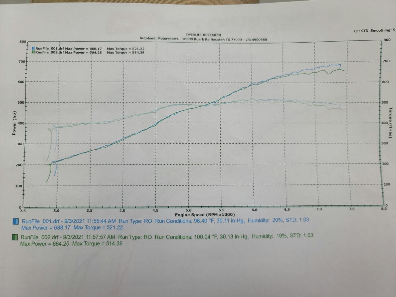 Customer dyno, 2020 GT, G2, upgraded G3 size IC, 9.5PSI, 93AKI + water/meth, PBD tuned.