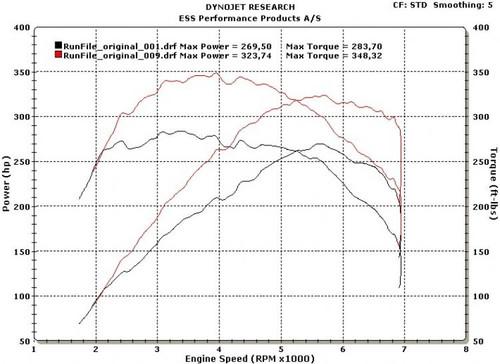 BMW - E70 X5-Series - ESS Tuning