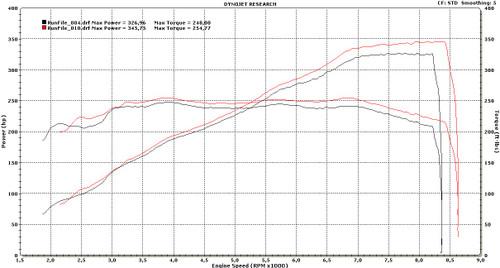 E9x M3 NA E-Flash ECU Performance Software