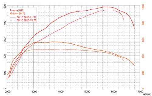 ESS E-Flash S63 ECU Performance Software