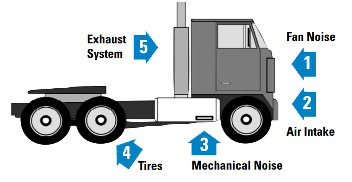 Five Major Sources of Noise on Big Rig Trucks