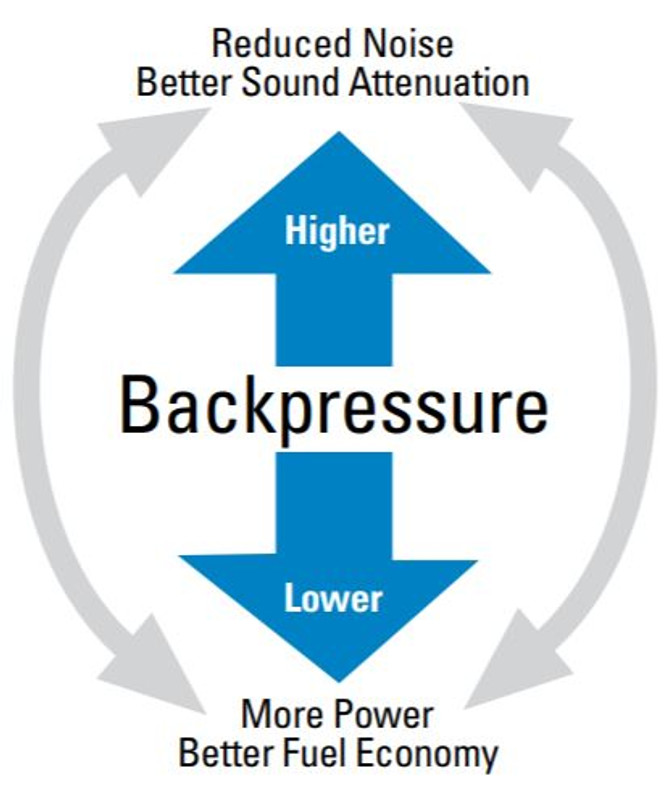 What is Backpressure
