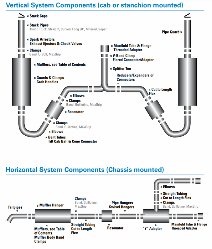 What Exhaust Parts are used in an Exhaust System?