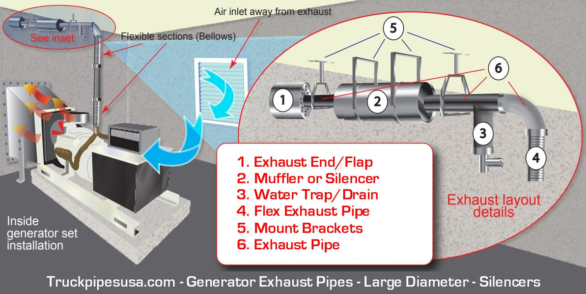 Generator Exhaust - Large Diameter Pipes for Industrial Generators