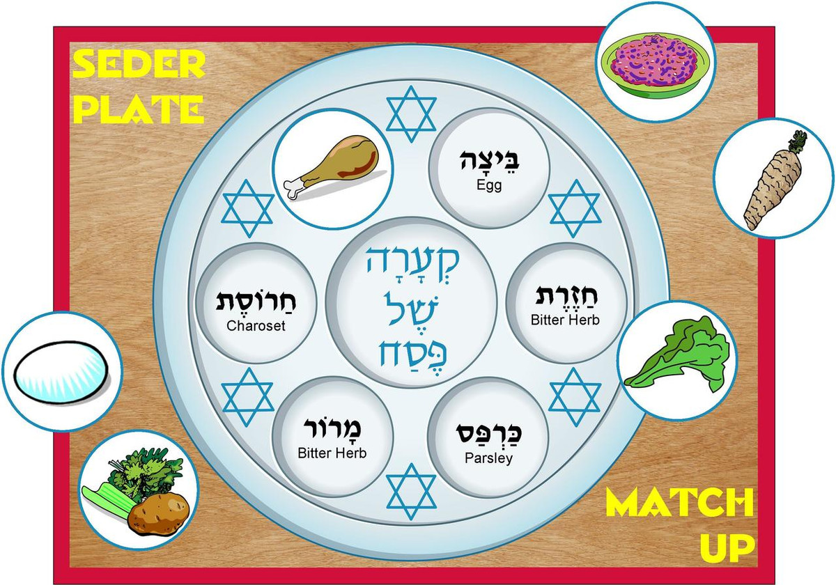 It is an image of Shocking Printable Seder Plate