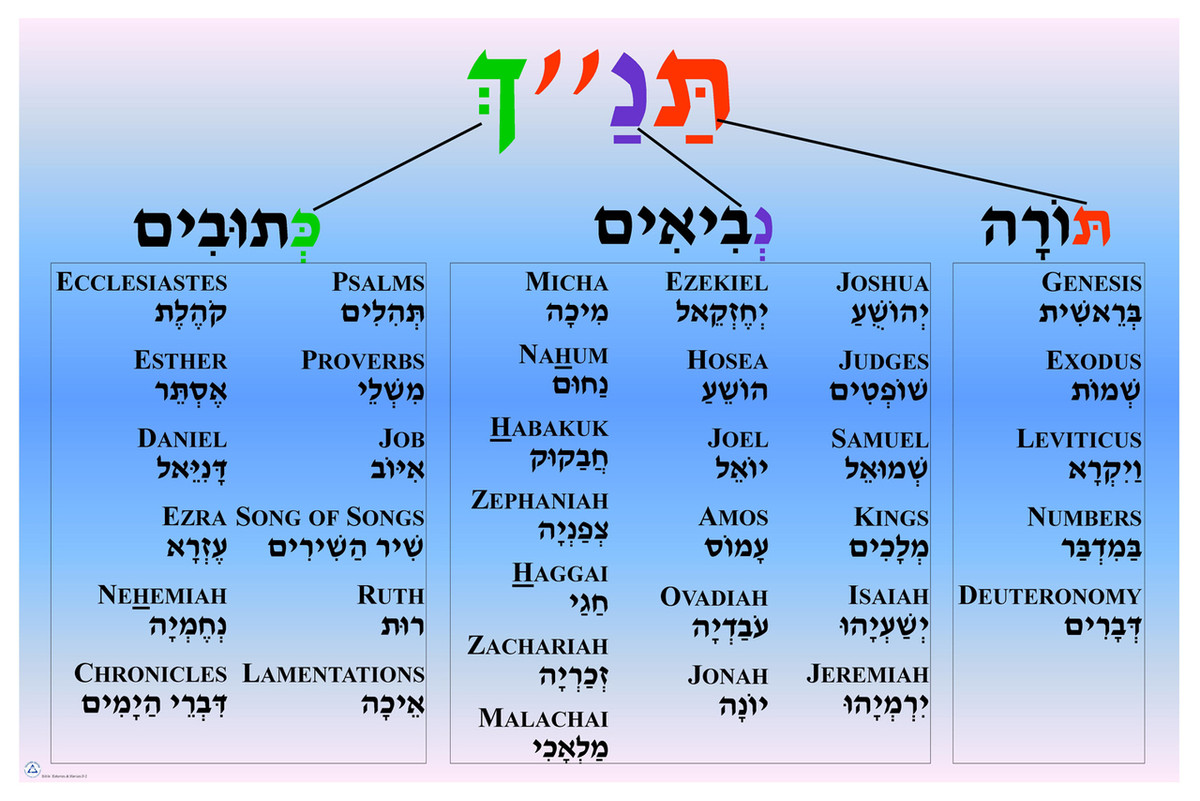 Tanach Poster with English - JECCMarketplace