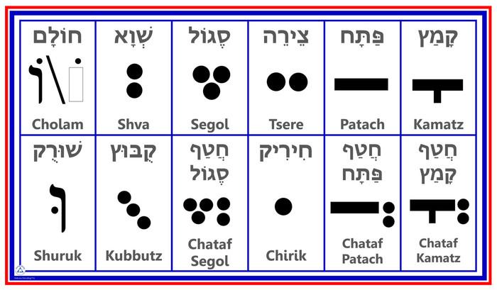 Hebrew Vowels Chart