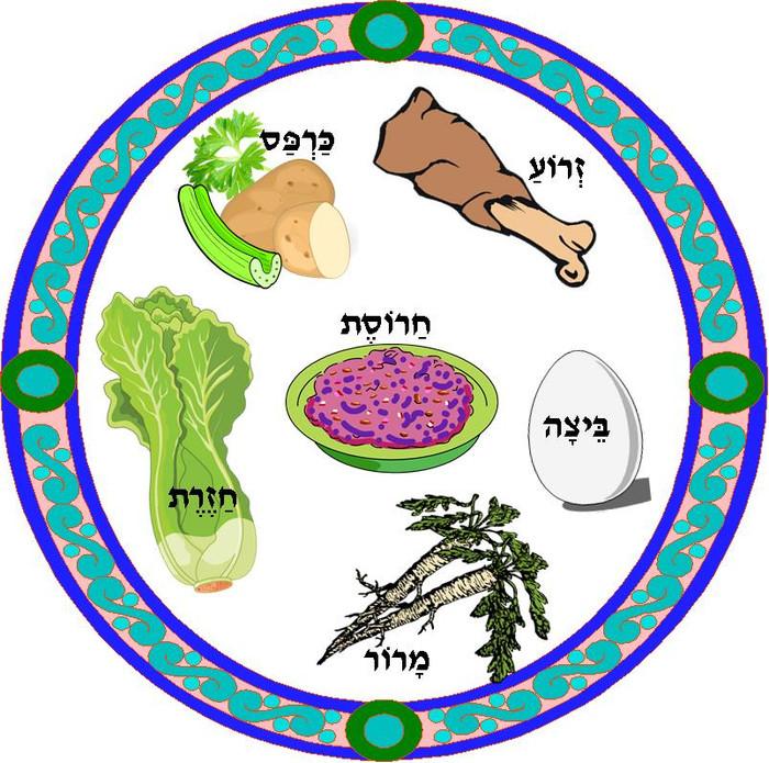 Preschool Seder Plate