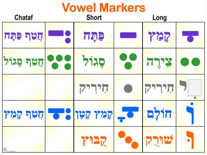 Vowel Markers Poster