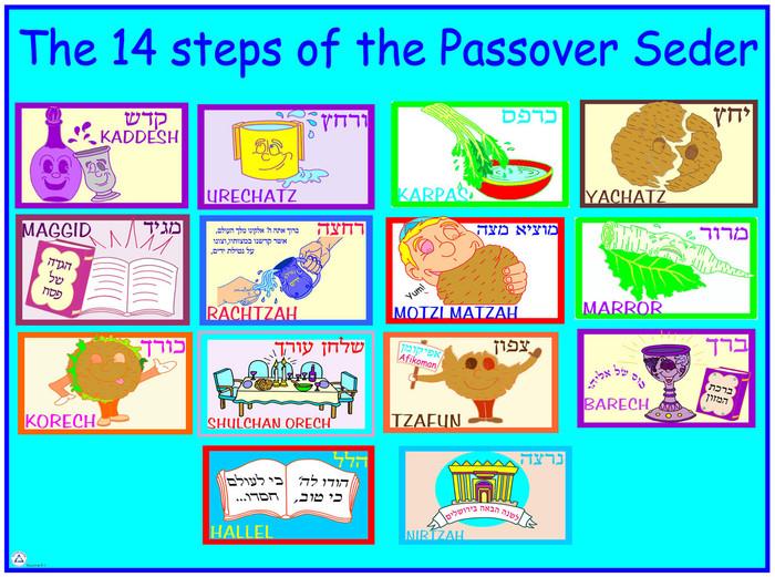 14 Seder Steps Poster