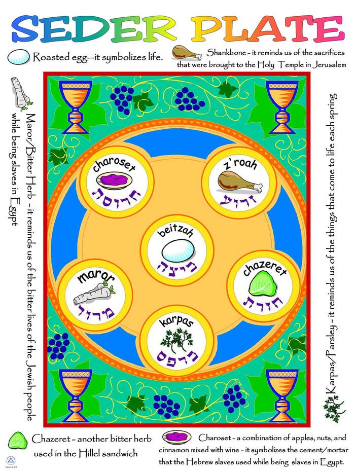 Seder Plate Poster