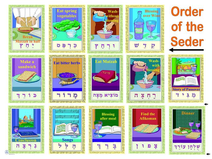 14 Seder Steps Poster 2