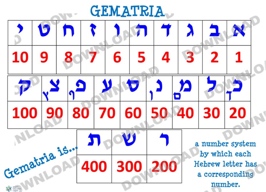 Gematria Poster  (a downloadable item)