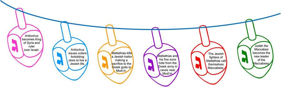 Hanukkah Timeline