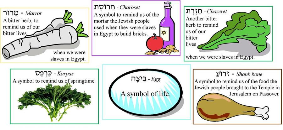 Seder Plate Foods Description Cards