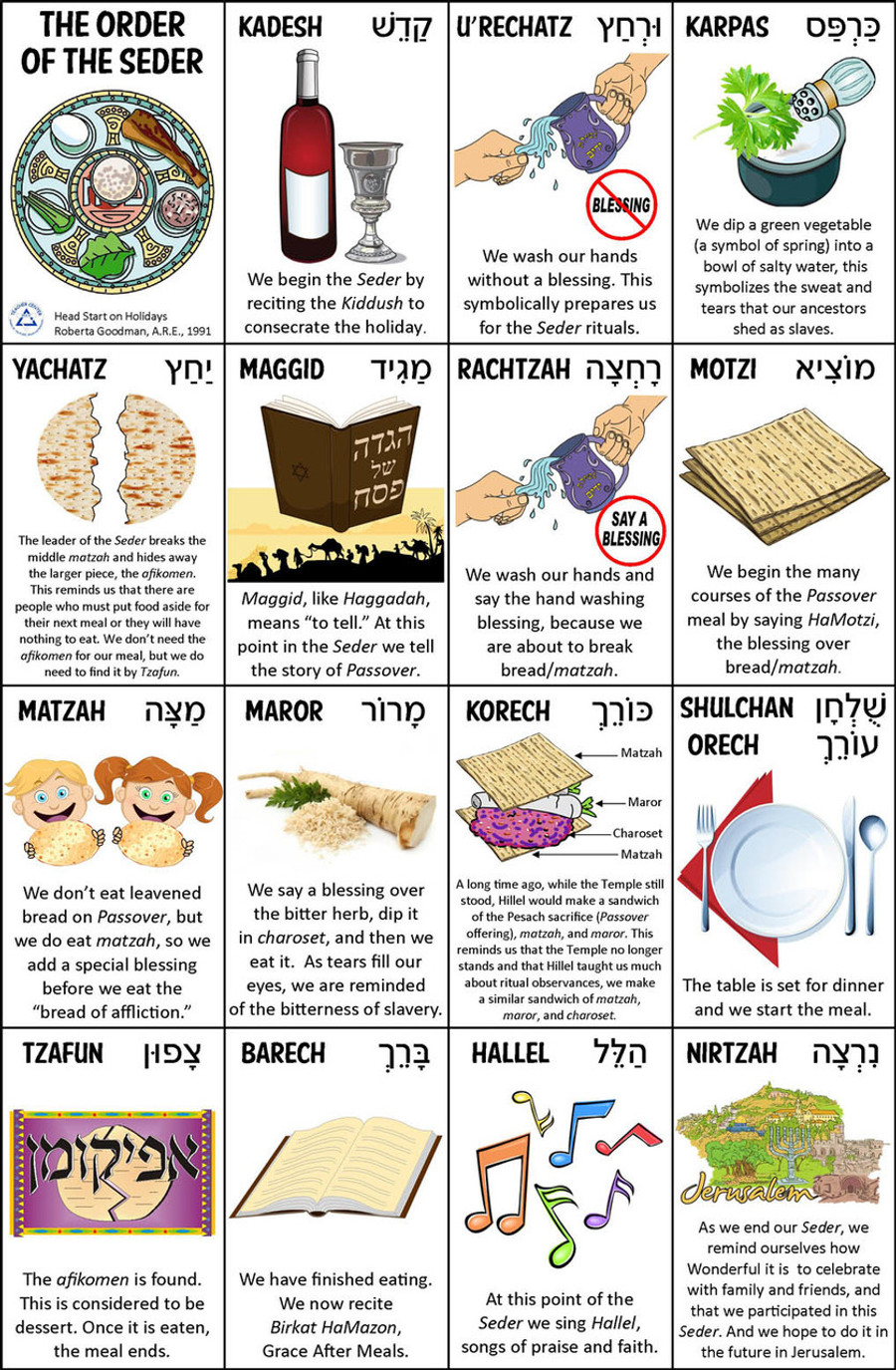 Order of the Seder Cards