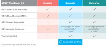 FineReader 14 Standard  - 1 standalone license; ESD