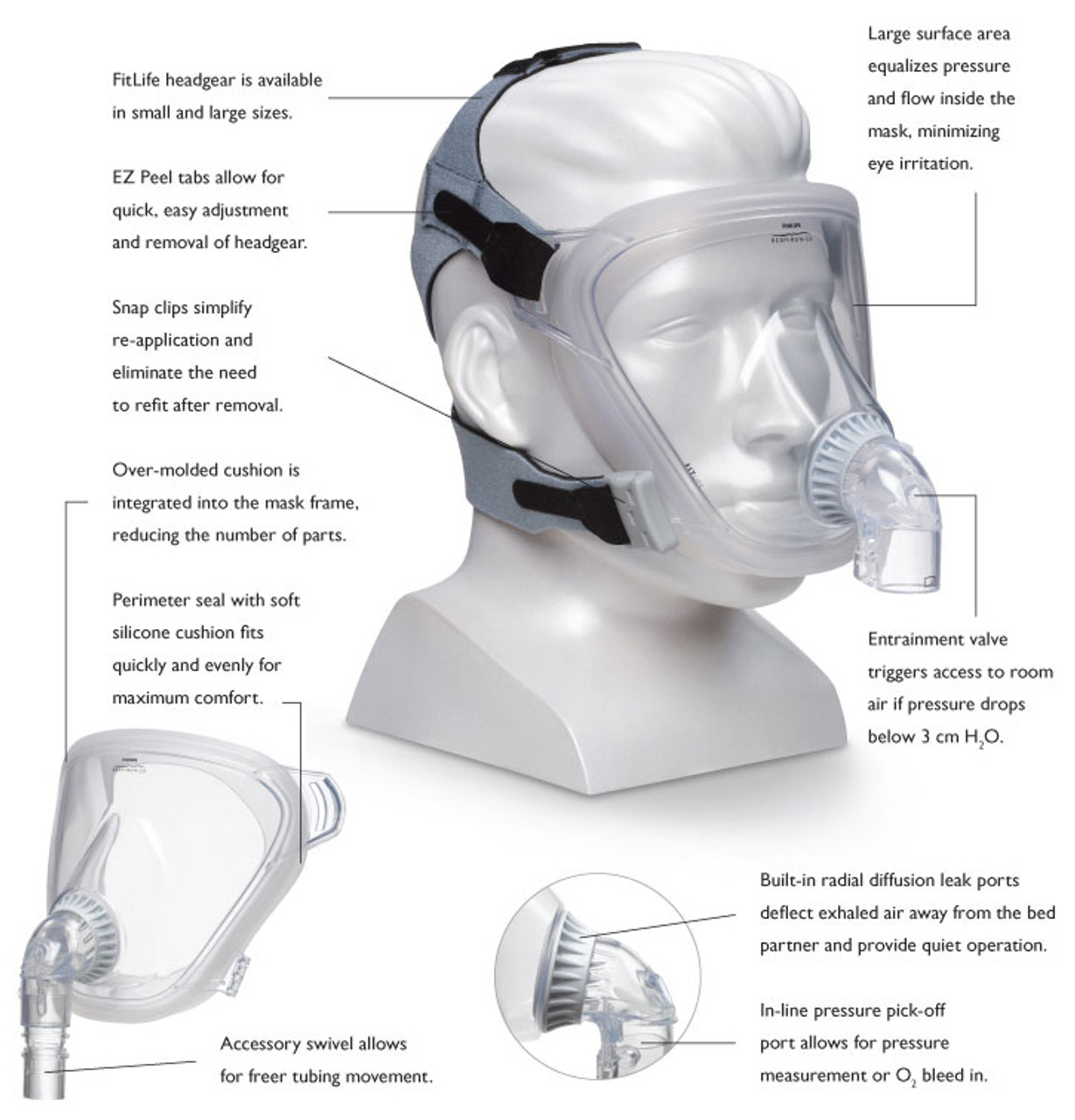 Respironics FitLife Mask diagram