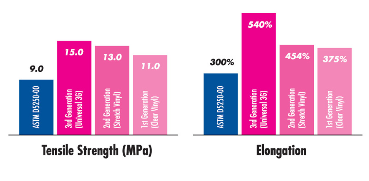 Advanced 3G Technology by Medline