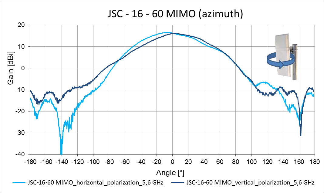 Jirous JSC-16-60 MIMO - 5GHz - 16dBi - Indoor / Outdoor - MIMO WifI Sector Panel Antenna - Azimuth