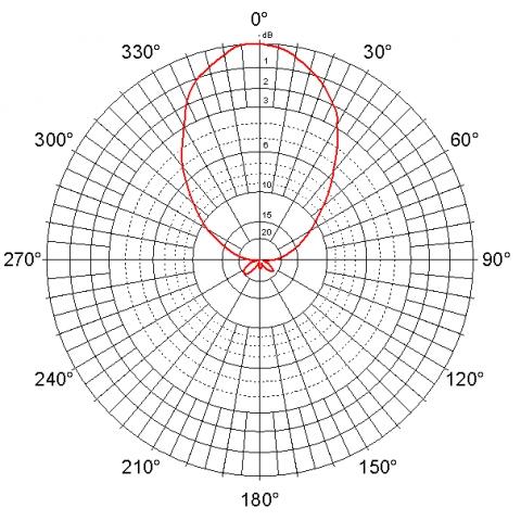 Jirous JPA-10 - 2.4 GHz - 10 dBi - Indoor / Outdoor WiFi - Panel Antenna - N Female - E Plane