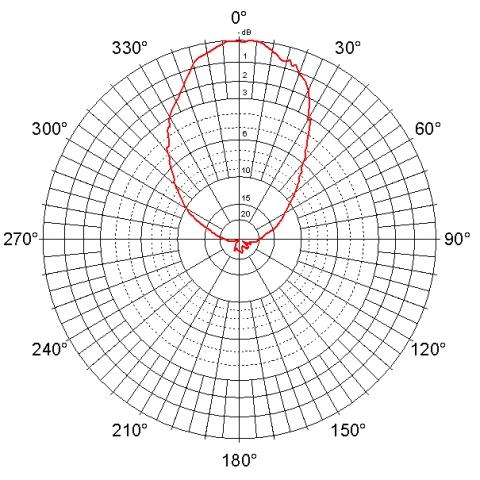 Jirous JPA-10 - 2.4 GHz - 10 dBi - Indoor / Outdoor WiFi - Panel Antenna - N Female - H Plane