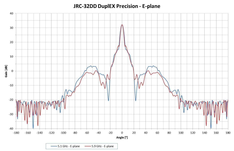 Jirous JRC-32DD DuplEX Precision Radio Pattern - EPlane