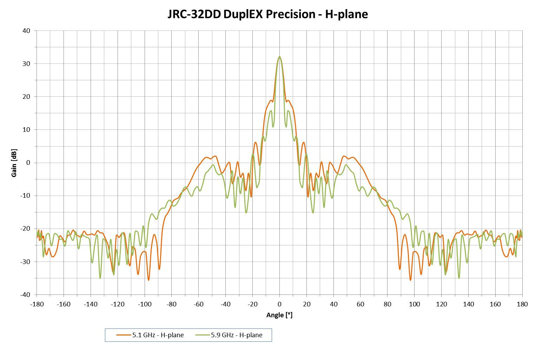 Jirous JRC-32DD DuplEX Precision Radio Pattern - HPlane