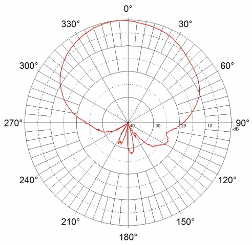Jirous JSC-16-60 MIMO - 5GHz - 16dBi - Indoor / Outdoor - MIMO WifI Sector Panel Antenna - Horizontal (Azimuth)