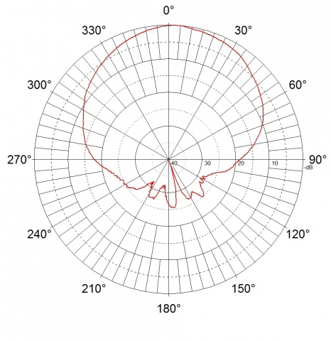 Jirous JSC-16-60 MIMO - 5GHz - 16dBi - Indoor / Outdoor - MIMO WifI Sector Panel Antenna - Vertical (Azimuth)