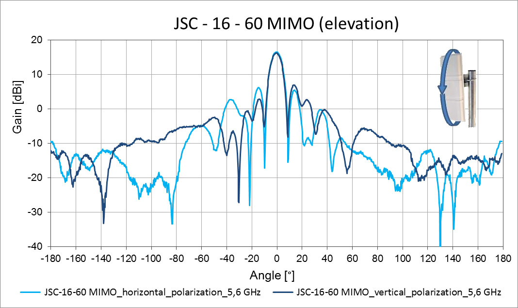 Jirous JSC-16-60 MIMO - 5GHz - 16dBi - Indoor / Outdoor - MIMO WifI Sector Panel Antenna - Elevation