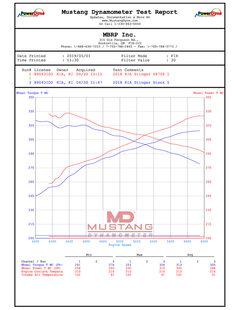 MBRP S4704304 dyno chart