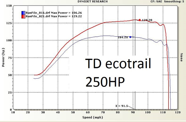 TD Ecotrail  250HP ECU reflash for 2017 2018 Sidewinder and AC Thundercat ZR9000