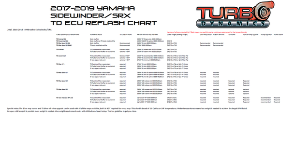 TD Max pump 17 psi ECU reflash TD Stage 3 Max 17 psi performance package for Yamaha Sidewinder / SRX up to 290HP 91 Octane