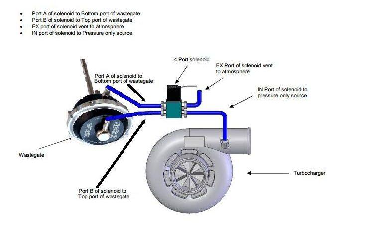 full-race-4-port-boost-control-solenoid-1-content-1-1-e1582217198938.jpg