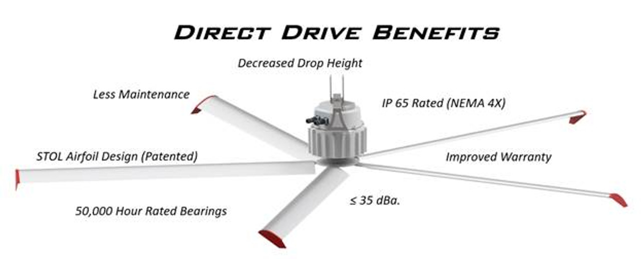 A92 - SKY BLADE HVLS MINI PROP SERIES DIRECT DRIVE 3 BLADE   SIZES 6'-10'  FOR COOLING & DESTRATIFICATION   MP-1030   WAREHOUSES, GYM'S, AUTO