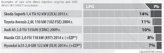 kme-direct-petrol-consumption-autogas-direct-injection.jpg