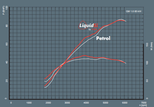 liquid-gas-power-in-compare-to-petrol-power.jpg