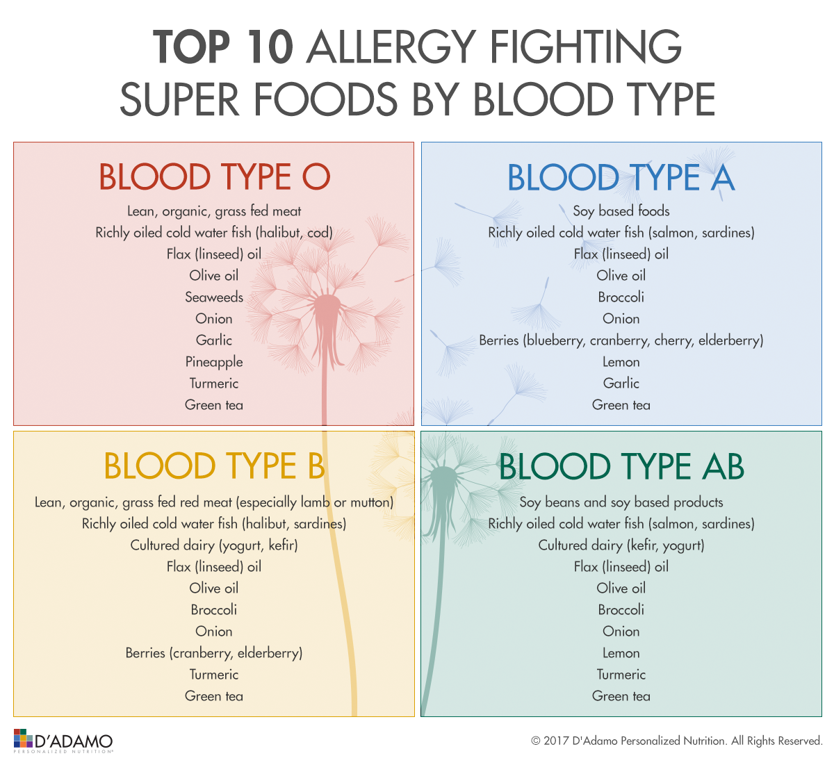 Top 10 Allergy Fighting Super Foods by Blood Type