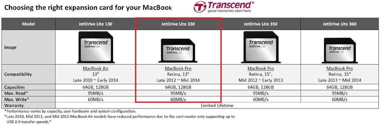 JetDrive™ Lite 330 removable storage expansion card 128GB for Macbook Pro Retina late 2012 to Mid 2014 (TS128GJDL330)
