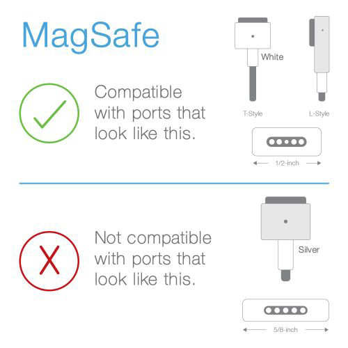 Magsafe adapter compatibility chart