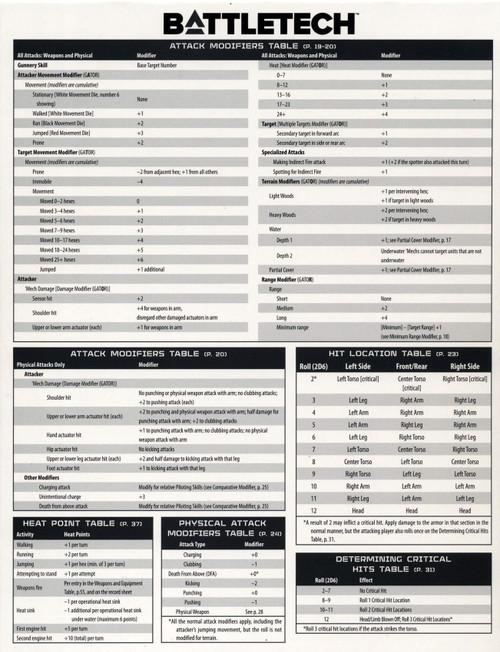 BattleTech Reference Sheet