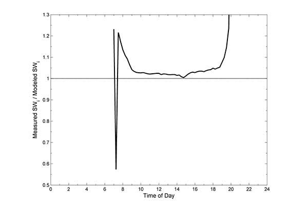 Ratio of measured shortwave radiation (SWi) to modeled SWi over the course of a clear day (April 21, 2012) in Logan, Utah. Mean ratio = 1.02 & 0.01 (2 ± 1 %) for measurements averaged from two hours before solar noon to two hours after solar noon (solar noon occurred at approximately 13.5). The dip in the morning near 7 is due to mountains on the east side of the valley where Logan is located.