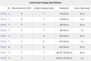 microCache packages spec table