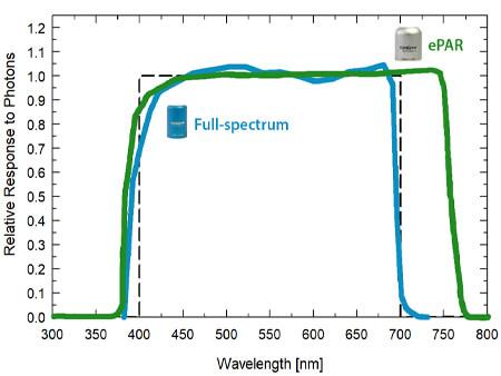 SQ-610 & SQ-500 Spectral Response