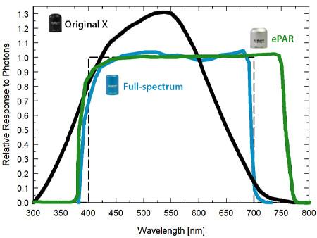 Quantum sensor spectral responses