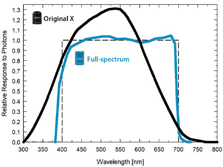 Graph showing the spectral responses of full-spectrum quantum sensor (spectral range of 389 to 692 nm ± 5 nm) and original quantum sensor (spectral range of 410 to 655 nm ± 5 nm).